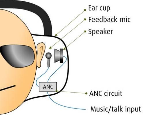 Feedback ANC