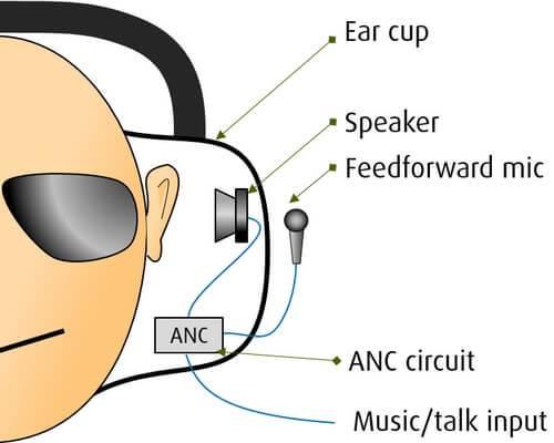 Feedforward ANC
