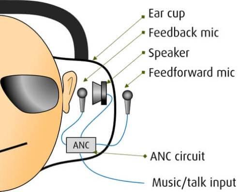 Hybrid ANC Kopfhörer