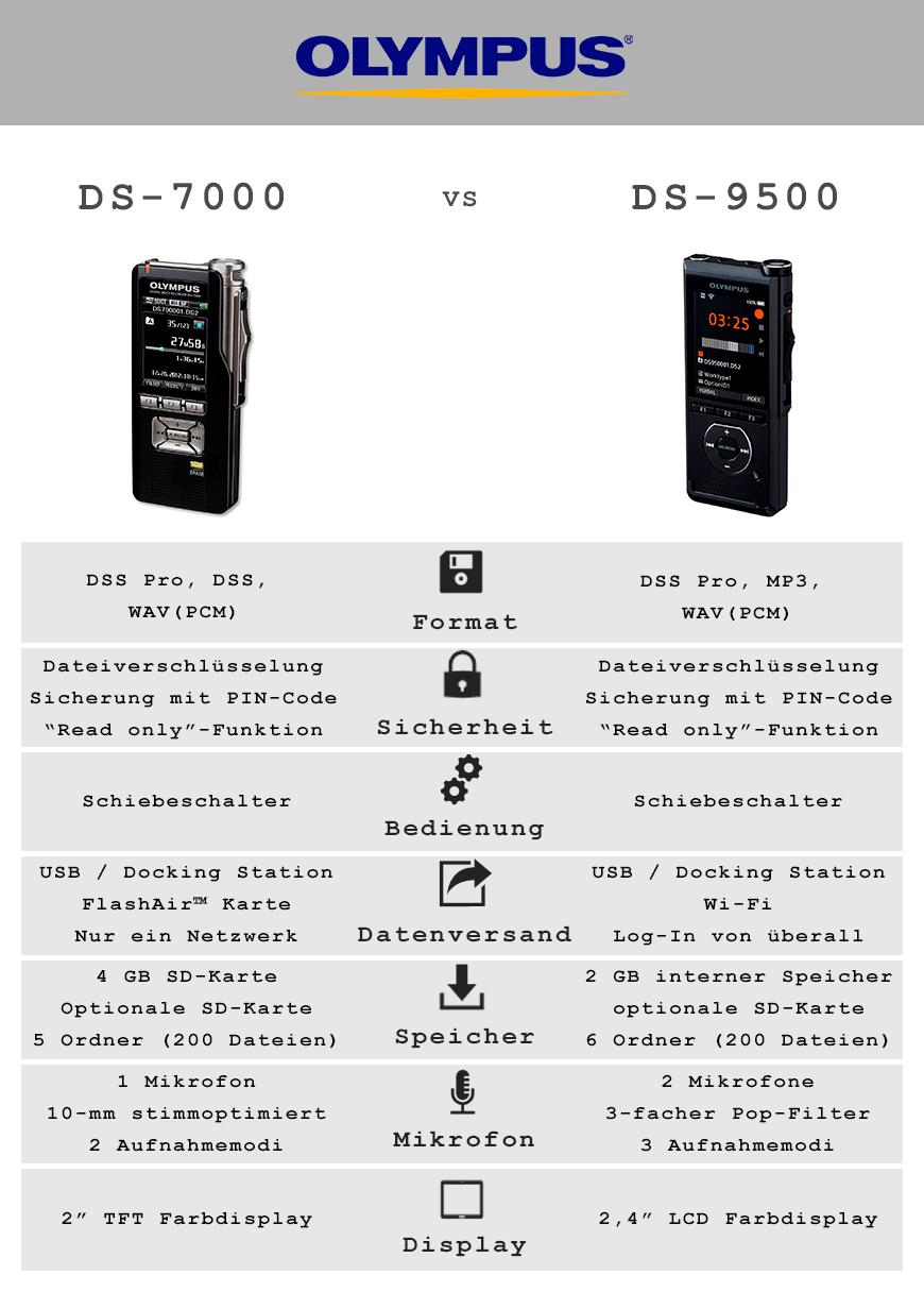 Vergleich DS-9000 vs DS-7500