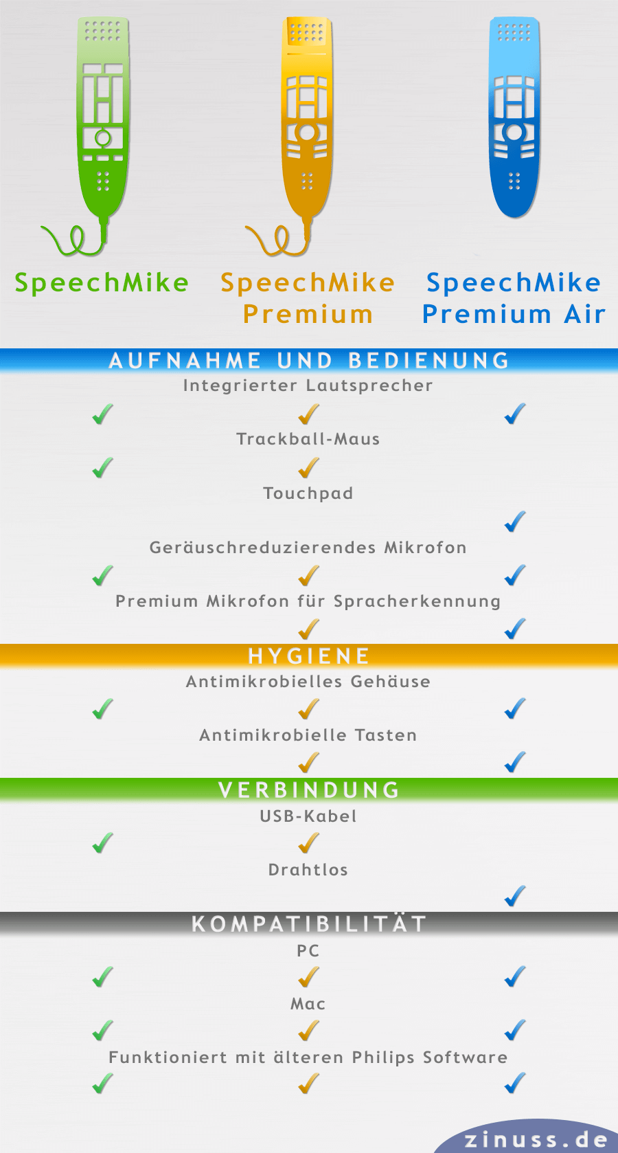 Philips SpeechMike Diktiergerät Guide